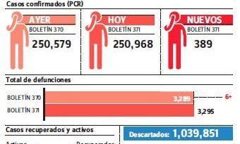 País notifica seis defunciones covid-19 últimas 24 horas; contagios 389 y positividad 12.02%