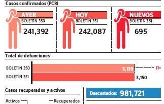 MS notifica once muertes y 695 nuevos casos de covid-19; baja ocupación