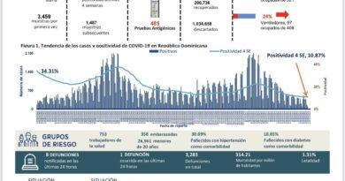 Acumulado covid-19 supera los 250 mil casos
