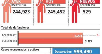 MS notifica cinco nuevas muertes por covid-19 registradas en últimas 24 horas