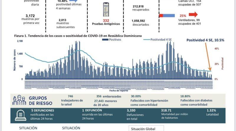 RD contabiliza más de 253 mil contagios covid-19
