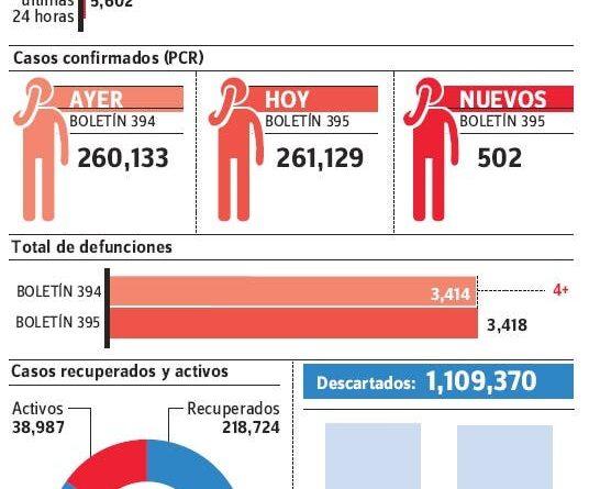 MS notifica el fin de semana 996 contagios covid-19 y ocho muertes