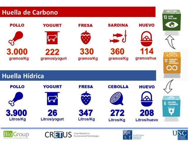 Huella de carbono y huella hídrica de algunos de los alimentos que forma parte del carro típico de compra español.