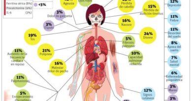 Al menos el 80% de afectados por el Covid sufre secuelas a largo plazo