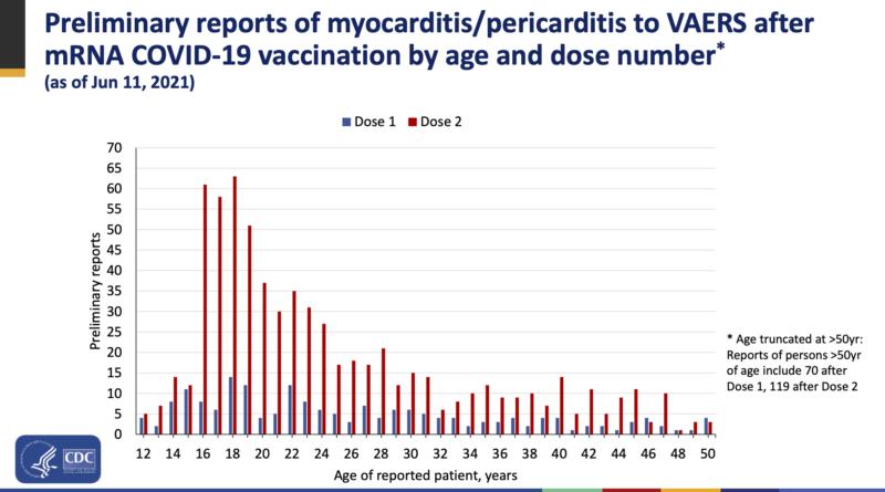 El grupo de seguridad de los CDC dice que existe un vínculo probable entre la inflamación cardíaca poco común en los jóvenes después de la inyección de Covid