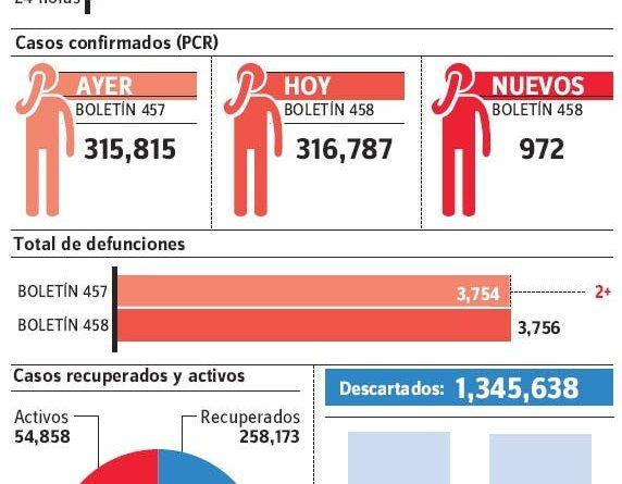Viernes y sábado registraron 2,756 casos y 14 fallecimiento por enfermedad covid-19