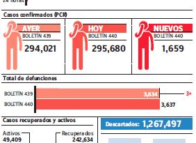 Sistema notifica 1,659 casos covid-19; tres muertes y alta ocupación camas