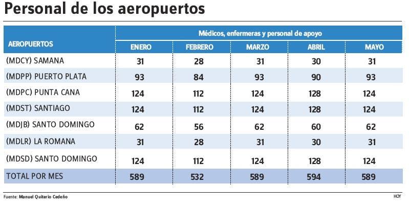 Médicos militares vigilan aeropuertos no han reportado casos de covid-19
