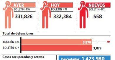 MS notifica nueve muertes covid-19, 558 nuevos contagios y 14.96% de positividad