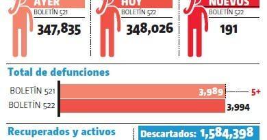 Salud Pública reporta 5 fallecidos por covid-19 y 191 nuevos contagios